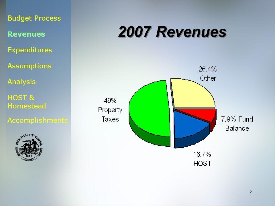 Budget Process Revenues Expenditures Assumptions Analysis HOST & Homestead Accomplishments 5 2007 Revenues