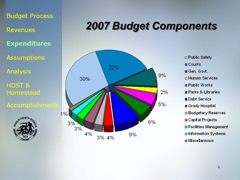 Budget Process Revenues Expenditures Assumptions Analysis HOST & Homestead Accomplishments 6 2007 Budget Components