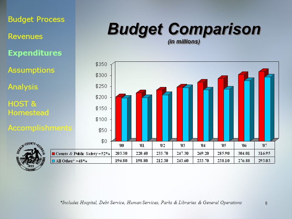 Budget Process Revenues Expenditures Assumptions Analysis HOST & Homestead Accomplishments 8 *Includes Hospital, Debt Service, Human Services, Parks & Libraries & General Operations Budget Comparison (in millions) Budget Comparison (in millions)