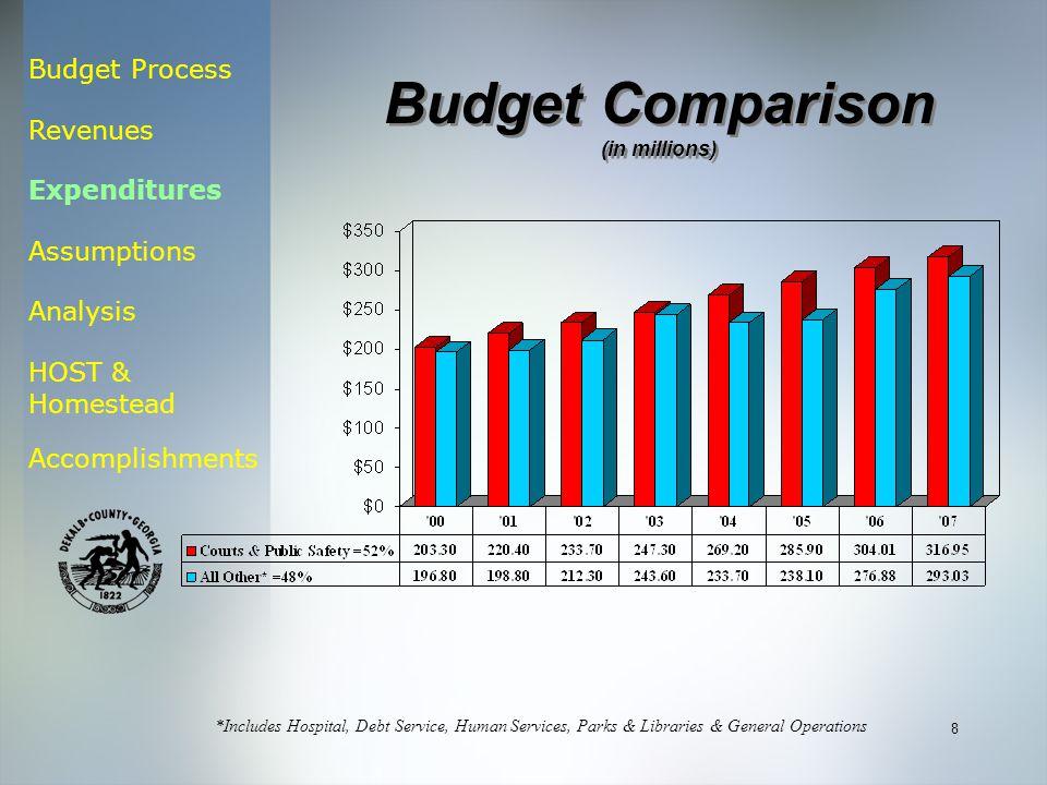 Budget Process Revenues Expenditures Assumptions Analysis HOST & Homestead Accomplishments 8 *Includes Hospital, Debt Service, Human Services, Parks &