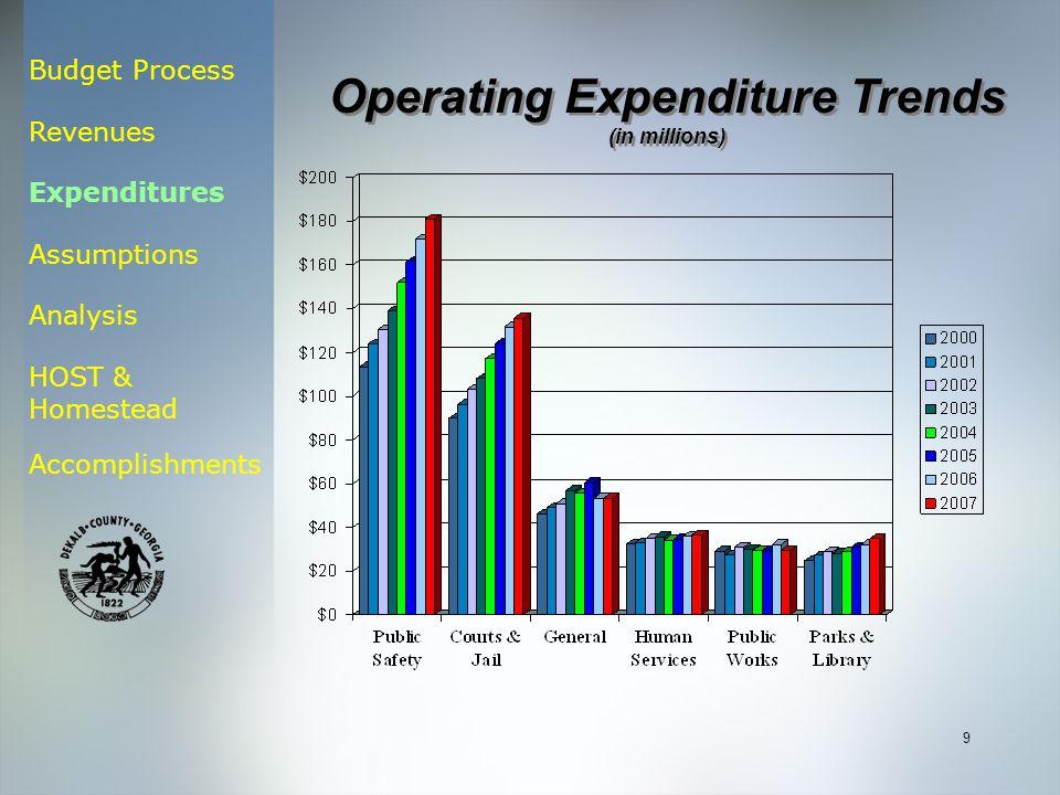 Budget Process Revenues Expenditures Assumptions Analysis HOST & Homestead Accomplishments 9 Operating Expenditure Trends (in millions) Operating Expenditure Trends (in millions)