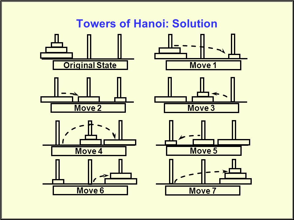 Original State Move 1 Move 2 Move 3 Move 4 Move 5 Move 6 Move 7 Towers of Hanoi: Solution