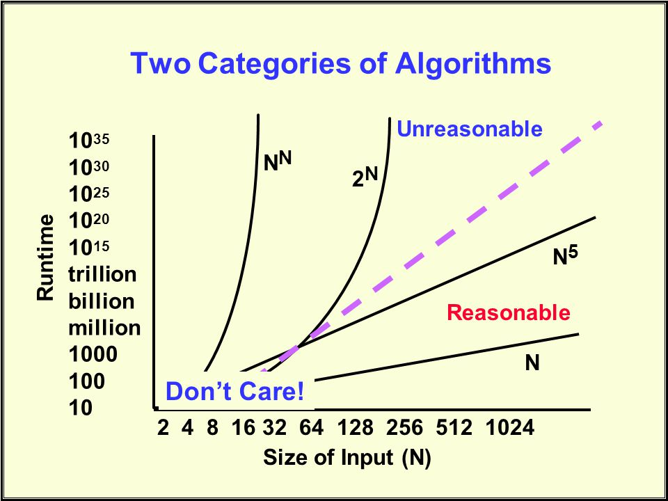 Two Categories of Algorithms 2 4 8 16 32 64 128 256 512 1024 Size of Input (N) 10 35 10 30 10 25 10 20 10 15 trillion billion million 1000 100 10 N N5N5 2N2N N Unreasonable Don't Care.