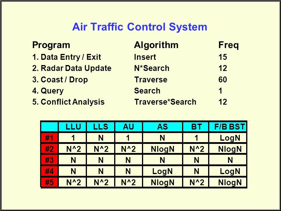 Air Traffic Control System ProgramAlgorithmFreq 1. Data Entry / ExitInsert15 2. Radar Data UpdateN*Search12 3. Coast / DropTraverse60 4. QuerySearch 1