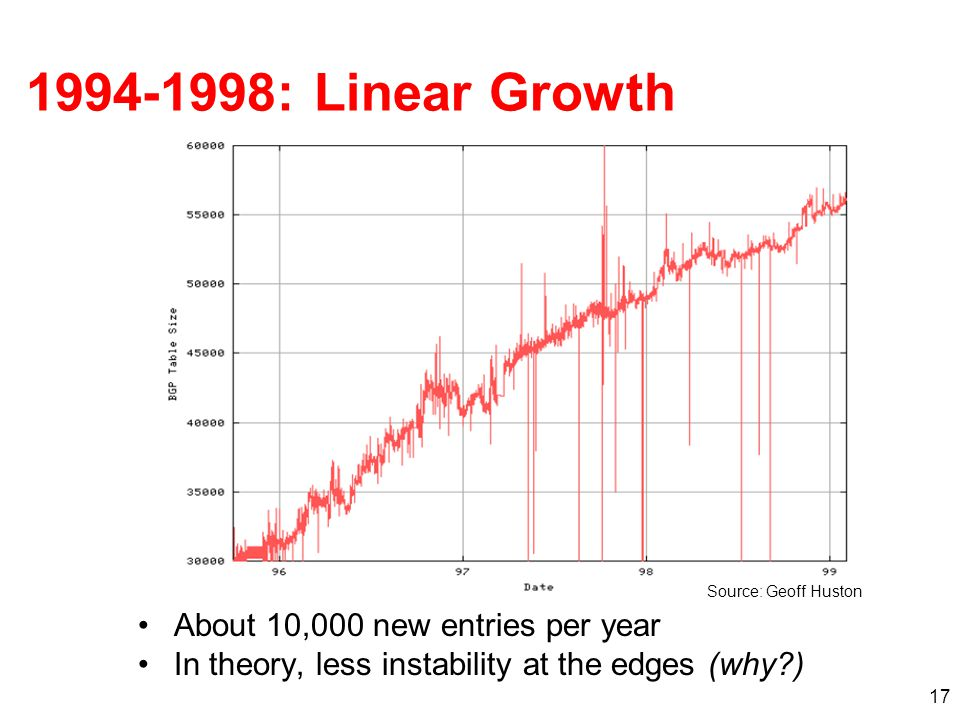 17 1994-1998: Linear Growth About 10,000 new entries per year In theory, less instability at the edges (why?) Source: Geoff Huston