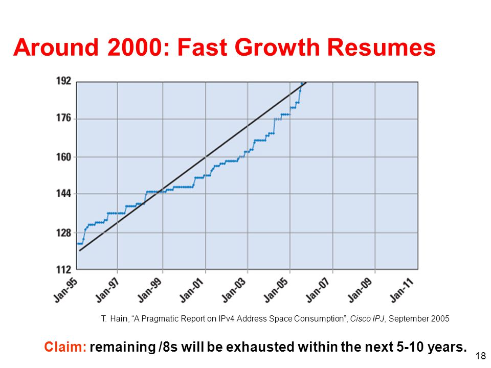 "18 Around 2000: Fast Growth Resumes Claim: remaining /8s will be exhausted within the next 5-10 years. T. Hain, ""A Pragmatic Report on IPv4 Address Sp"