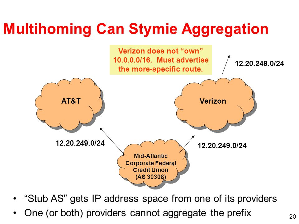 20 Multihoming Can Stymie Aggregation Stub AS gets IP address space from one of its providers One (or both) providers cannot aggregate the prefix 12.20.249.0/24 AT&TVerizon Verizon does not own 10.0.0.0/16.