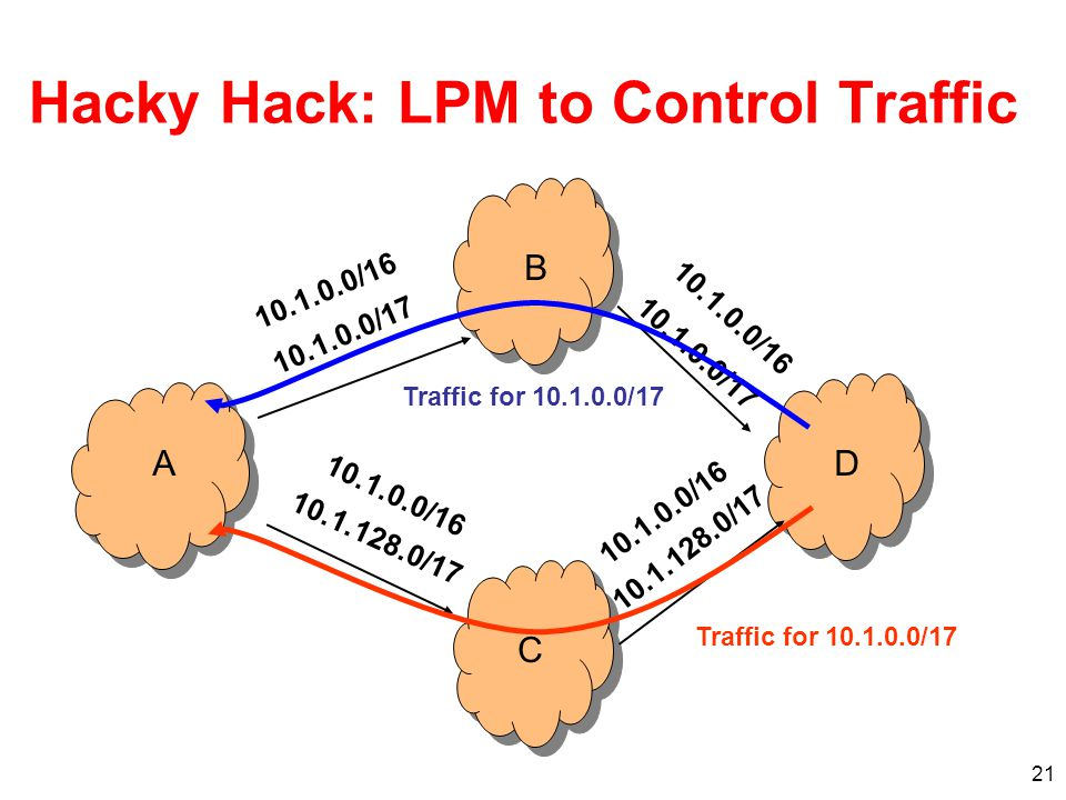 21 Hacky Hack: LPM to Control Traffic A 10.1.0.0/17 10.1.128.0/17 10.1.0.0/16 BCD 10.1.0.0/17 10.1.0.0/16 10.1.128.0/17 10.1.0.0/16 Traffic for 10.1.0.0/17