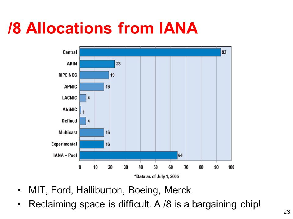 23 /8 Allocations from IANA MIT, Ford, Halliburton, Boeing, Merck Reclaiming space is difficult.