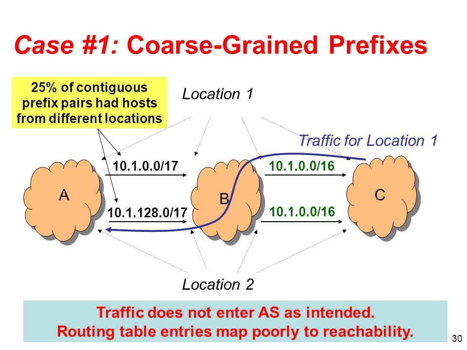 30 Case #1: Coarse-Grained Prefixes A B C 10.1.0.0/17 10.1.128.0/17 10.1.0.0/16 Location 2 Location 1 Traffic for Location 1 Traffic does not enter AS as intended.