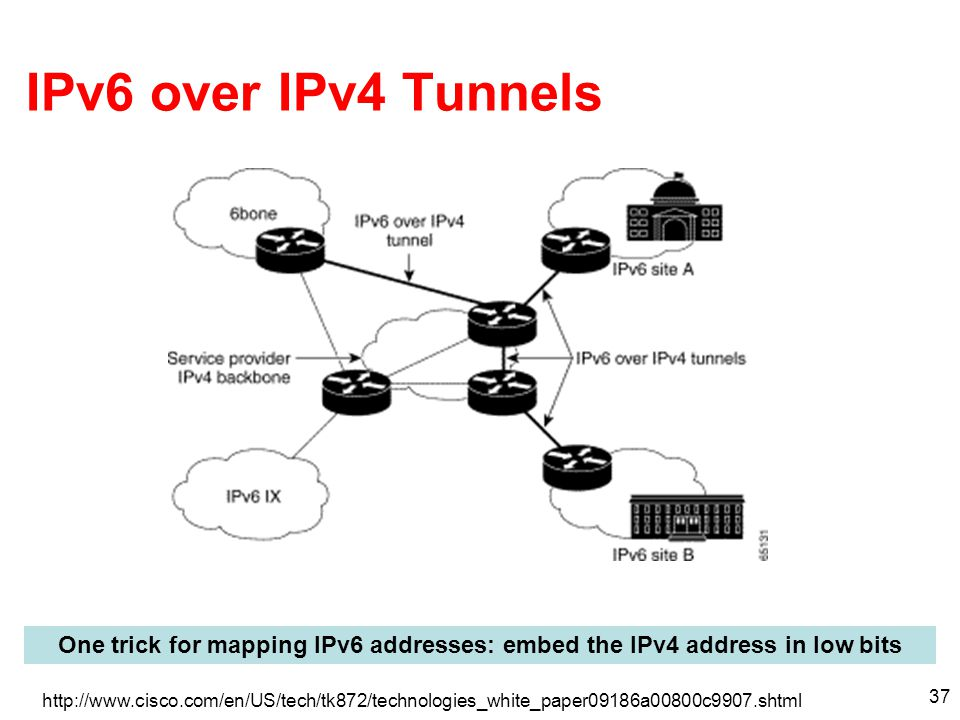 37 IPv6 over IPv4 Tunnels http://www.cisco.com/en/US/tech/tk872/technologies_white_paper09186a00800c9907.shtml One trick for mapping IPv6 addresses: embed the IPv4 address in low bits