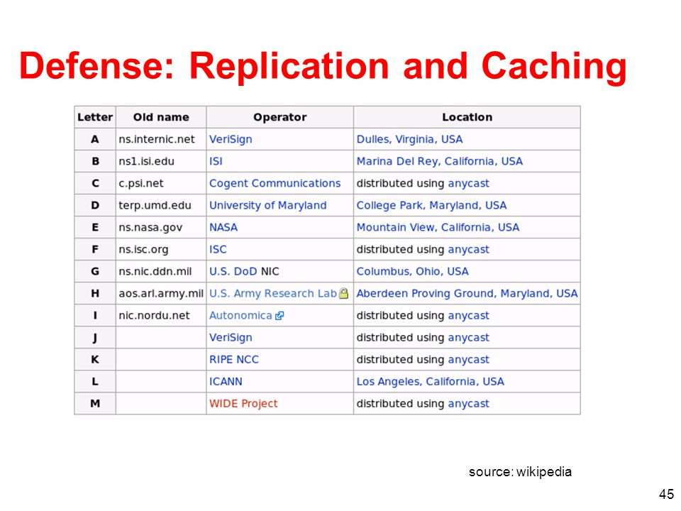 45 Defense: Replication and Caching source: wikipedia