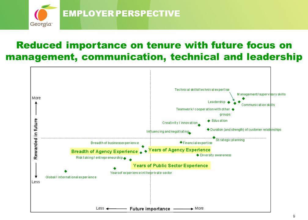 9 EMPLOYER PERSPECTIVE Reduced importance on tenure with future focus on management, communication, technical and leadership