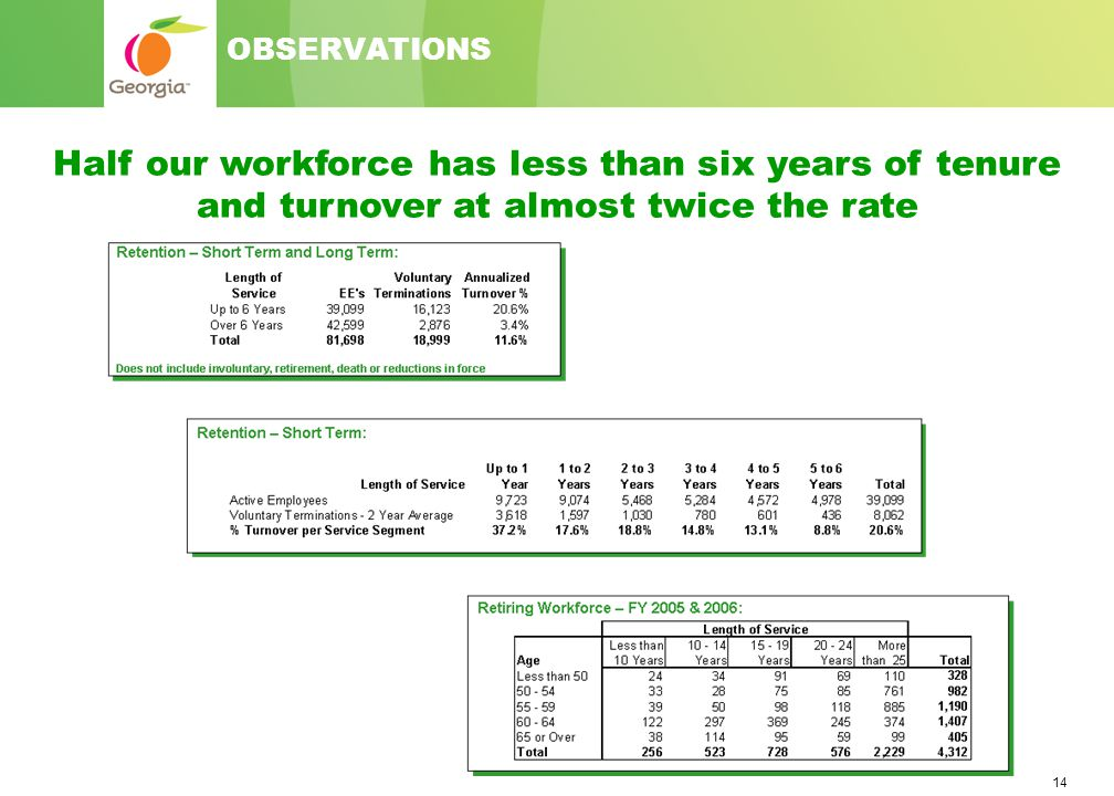14 OBSERVATIONS Half our workforce has less than six years of tenure and turnover at almost twice the rate