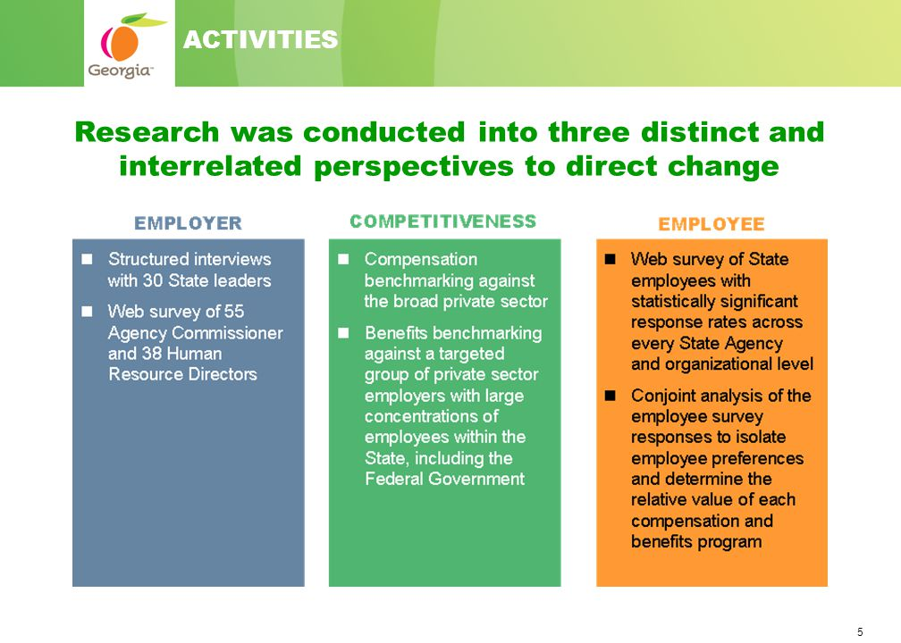 5 Research was conducted into three distinct and interrelated perspectives to direct change ACTIVITIES