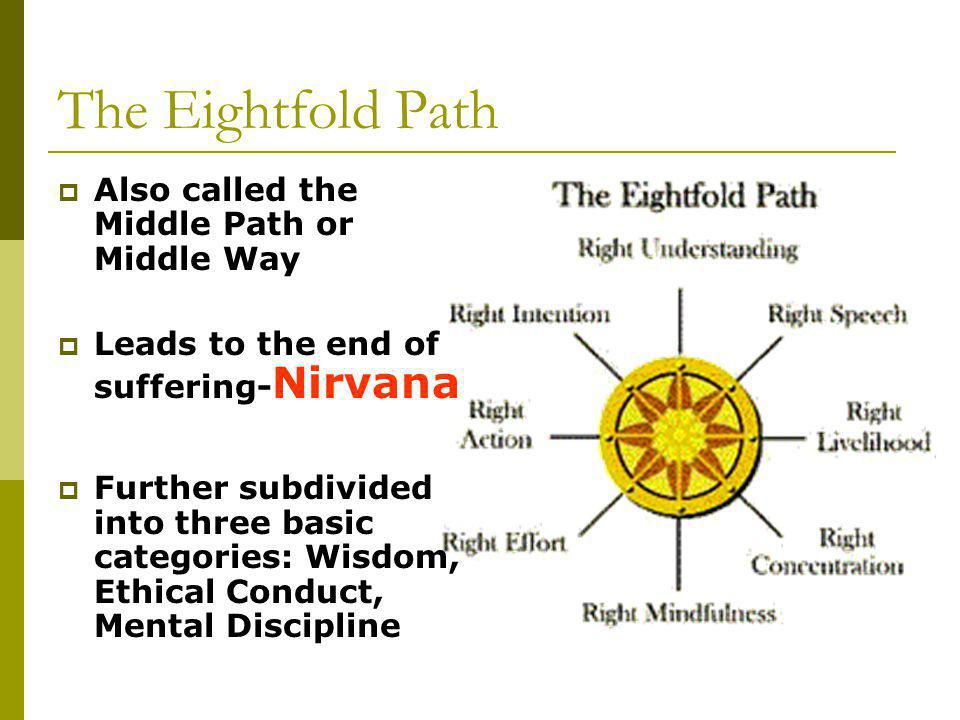 The Eightfold Path  Also called the Middle Path or Middle Way  Leads to the end of suffering- Nirvana  Further subdivided into three basic categories: Wisdom, Ethical Conduct, Mental Discipline