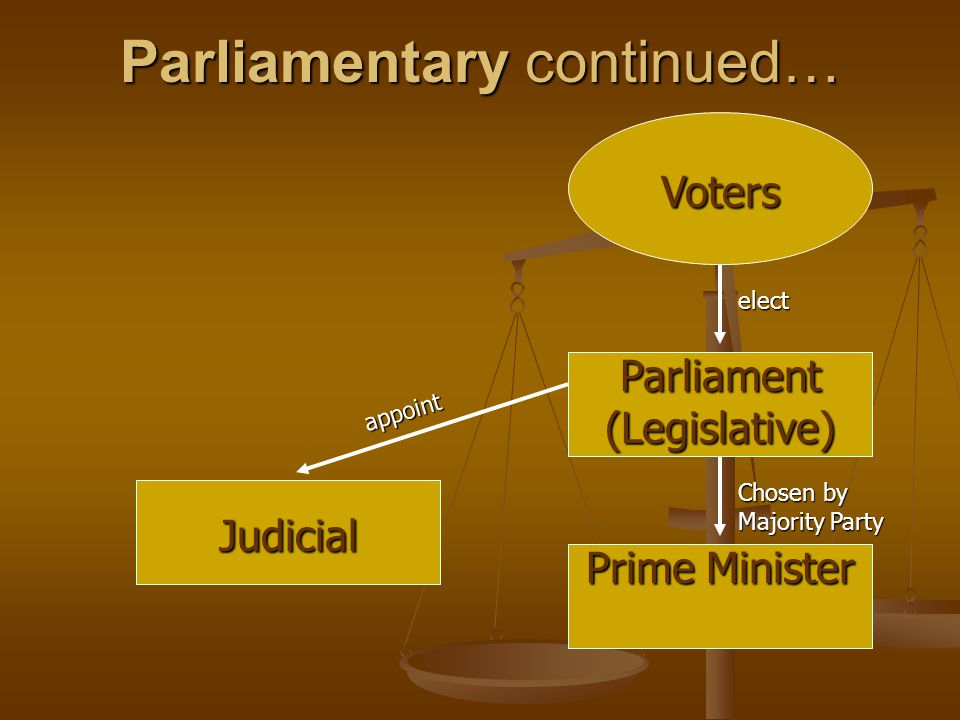 Parliamentary continued… Voters Judicial Parliament (Legislative) Prime Minister elect Chosen by Majority Party appoint