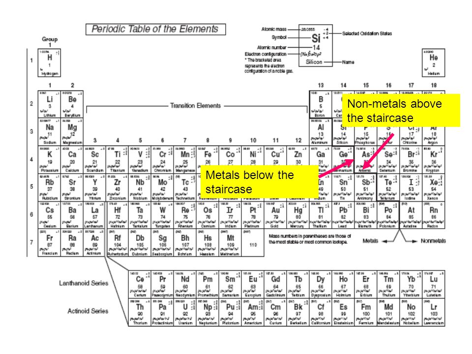 The yellow shaded metals can take on multiple charges/oxidation states (except Zn, Ag, and Cd).