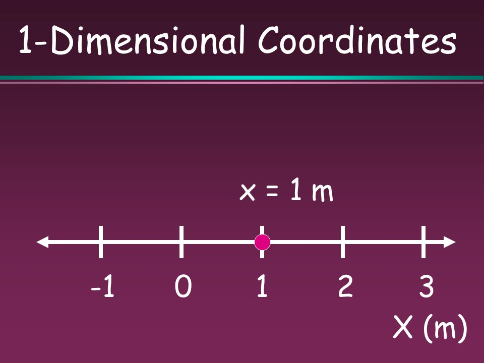 Position Location of a particle in space. One dimension (x) Two dimensions (x,y) Three dimensions (x,y,z)