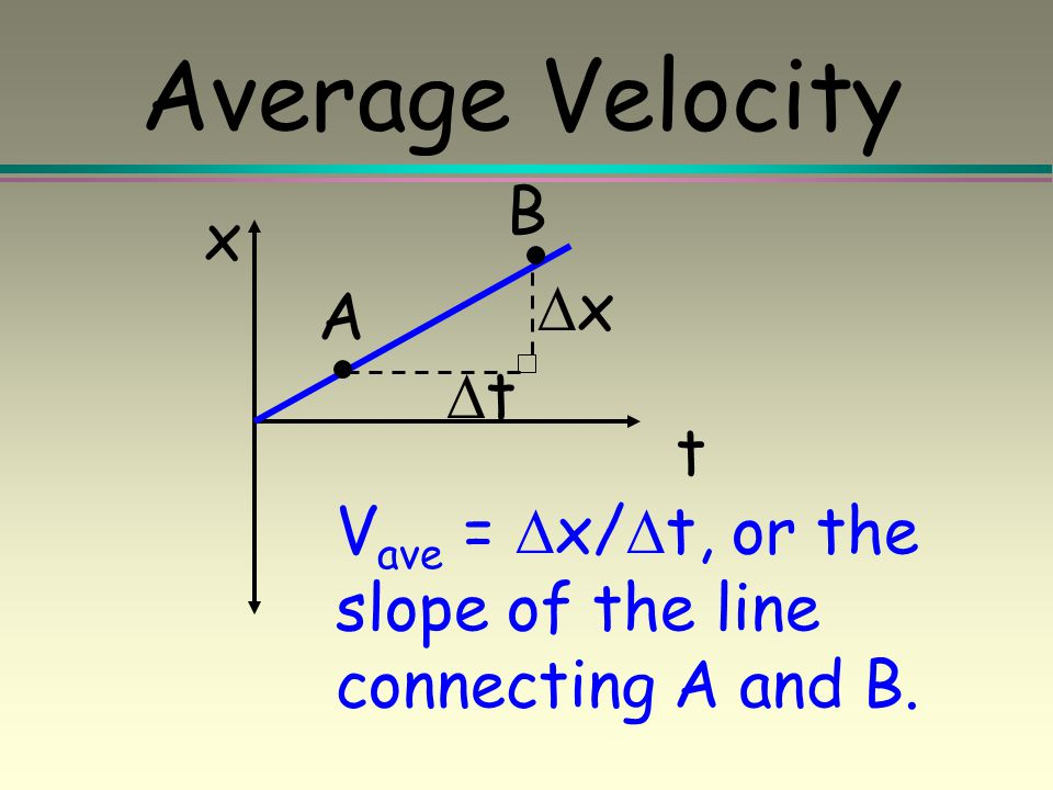 Velocity vs Speed Average speed is always positive. Average velocity can be positive or negative depending direction. Absolute value of velocity can b