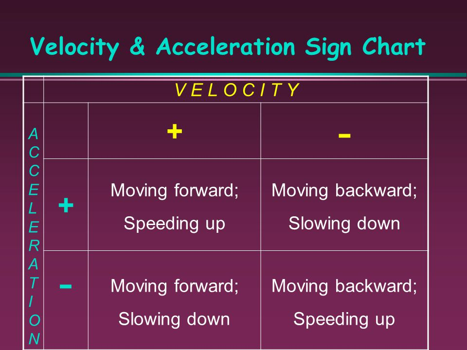 General Rule If the sign of the velocity and the sign of the acceleration is the same, the object speeds up. If the sign of the velocity and the sign