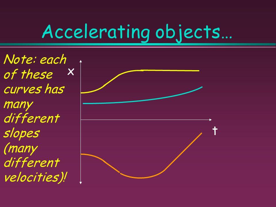 Velocity & Acceleration Sign Chart V E L O C I T Y ACCELERATION ACCELERATION + - + Moving forward; Speeding up Moving backward; Slowing down - Moving