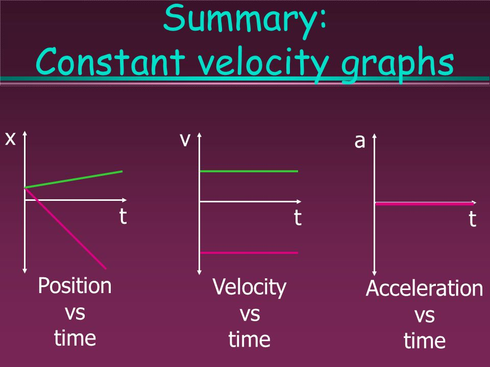 Summary: Constant position graphs x t Position vs time v t Velocity vs time a t Acceleration vs time
