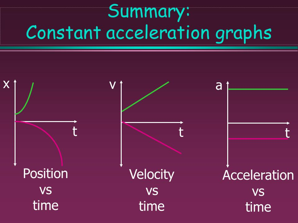 Summary: Constant velocity graphs x t Position vs time v t Velocity vs time a t Acceleration vs time