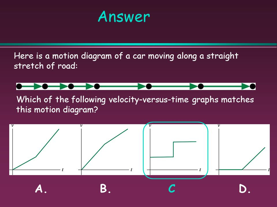 Here is a motion diagram of a car moving along a straight stretch of road: Which of the following velocity-versus-time graphs matches this motion diag