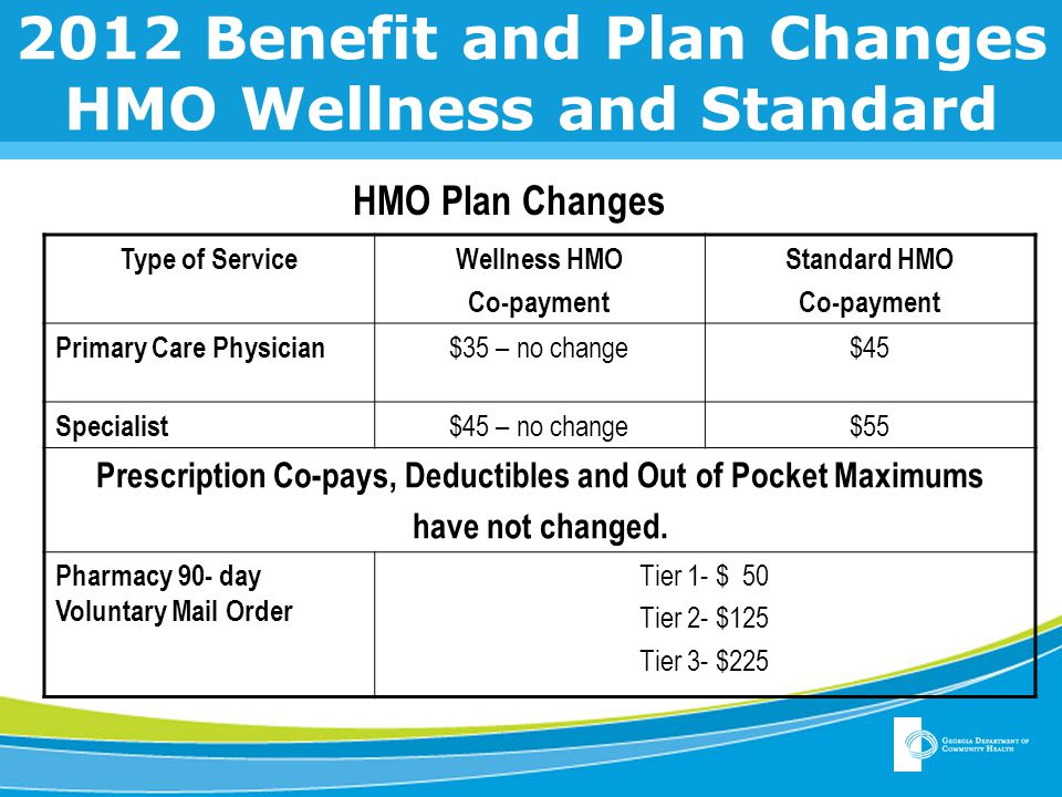 2012 Benefit and Plan Changes HMO Wellness and Standard Type of ServiceWellness HMO Co-payment Standard HMO Co-payment Primary Care Physician $35 – no change$45 Specialist $45 – no change$55 Prescription Co-pays, Deductibles and Out of Pocket Maximums have not changed.