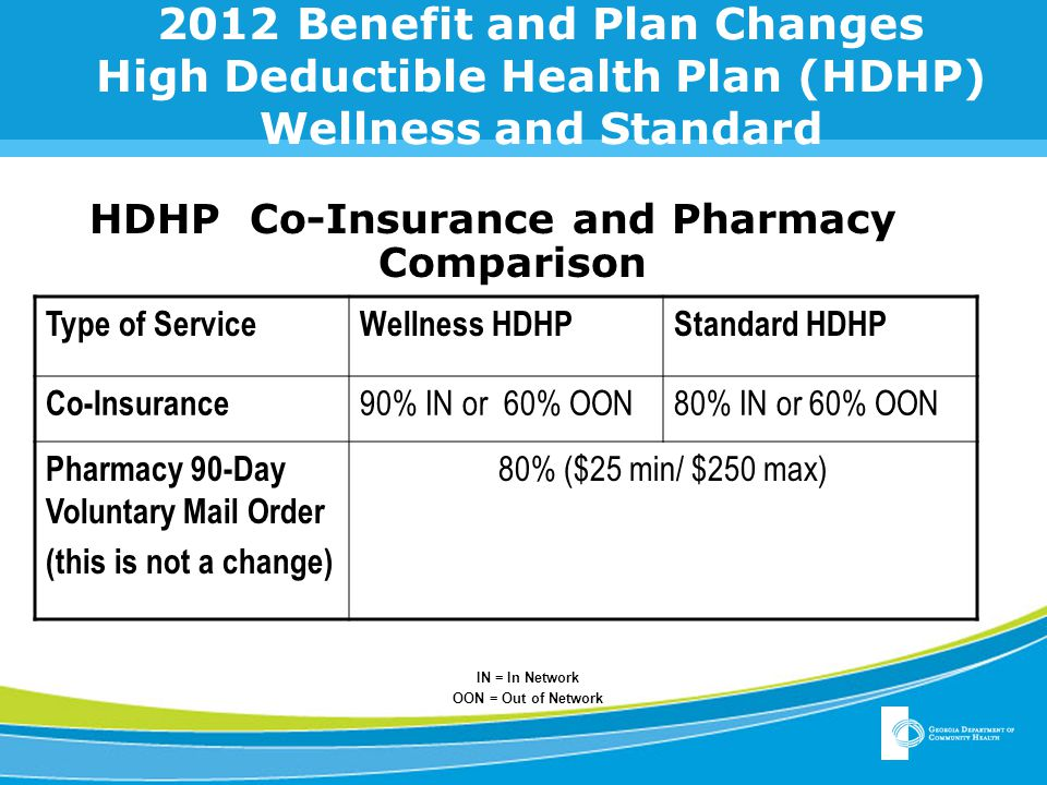 2012 Benefit and Plan Changes High Deductible Health Plan (HDHP) Wellness and Standard HDHP Co-Insurance and Pharmacy Comparison Type of ServiceWellness HDHPStandard HDHP Co-Insurance 90% IN or 60% OON80% IN or 60% OON Pharmacy 90-Day Voluntary Mail Order (this is not a change) 80% ($25 min/ $250 max) IN = In Network OON = Out of Network