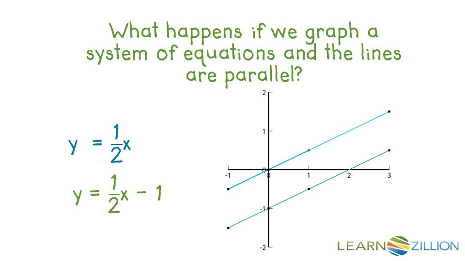 What happens if we graph a system of equations and the lines are parallel?