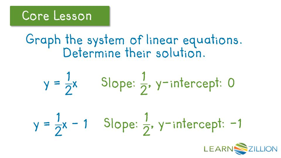 Let's Review Core Lesson Graph the system of linear equations. Determine their solution.