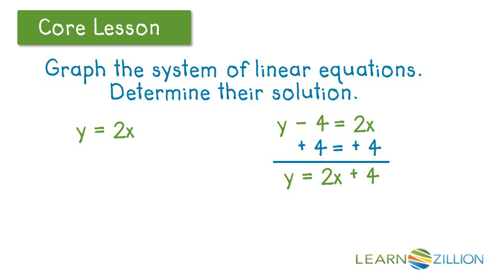 Let's Review Core Lesson Graph the system of linear equations. Determine their solution. y = 2x y - 4 = 2x + 4 = + 4 y = 2x + 4