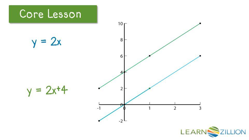 Let's Review Core Lesson y = 2x y = 2x+4