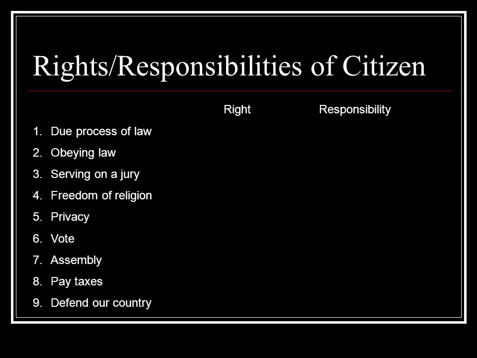 Rights/Responsibilities of Citizen RightResponsibility 1.Due process of law 2.Obeying law 3.Serving on a jury 4.Freedom of religion 5.Privacy 6.Vote 7
