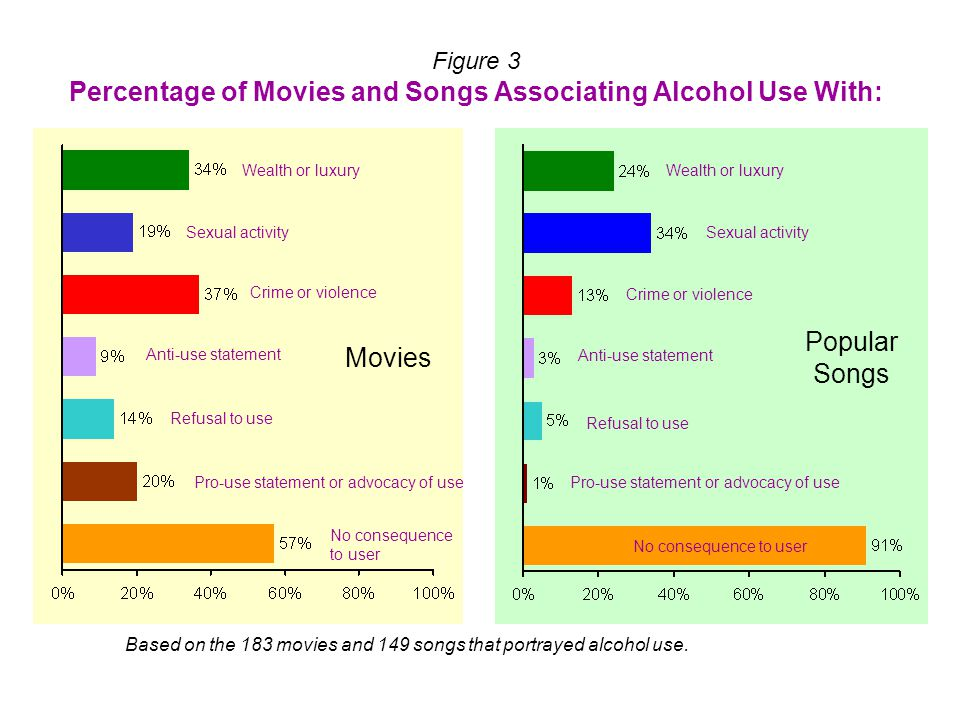 Figure 2 Percentage of Movies and Songs Associating Illicit Drug Use With: Movies Popular Songs Wealth or luxury Sexual activity Crime or violence Anti-use statement Refusal to use Pro-use statement or advocacy of use No consequence to user Wealth or luxury Sexual activity Crime or violence Anti-use statement Refusal to use Pro-use statement or advocacy of use No consequence to user Based on the 33 movies and 156 songs that portrayed illicit drug use.