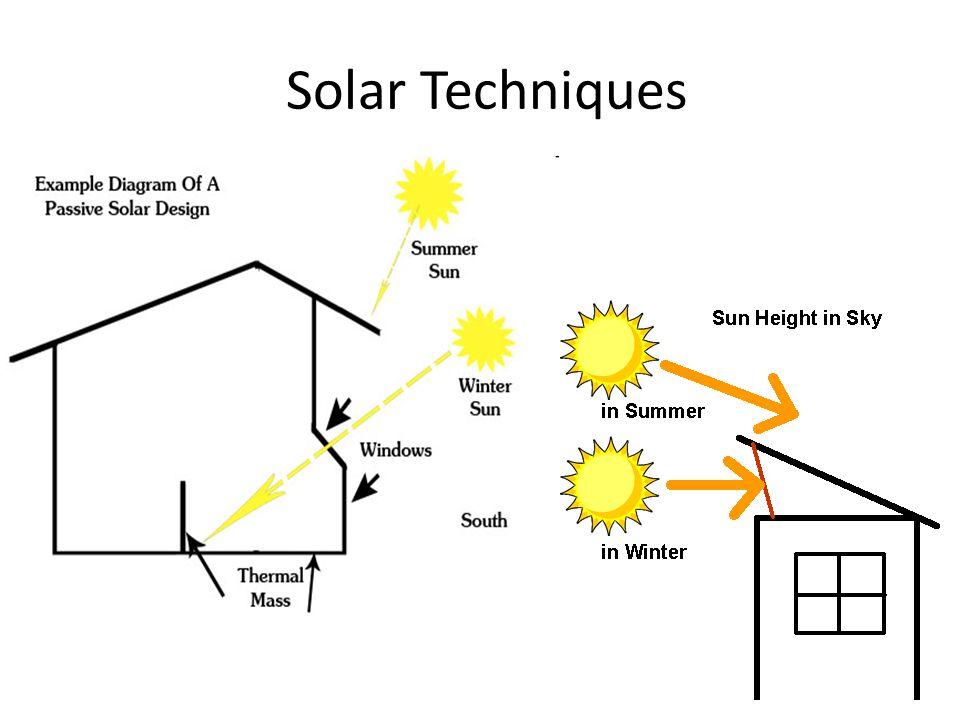 Solar Techniques