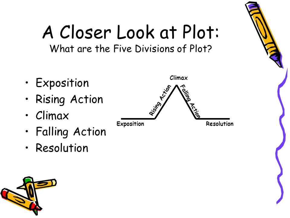 A Closer Look at Plot: What are the Five Divisions of Plot? Exposition Rising Action Climax Falling Action Resolution ExpositionResolution Rising Acti