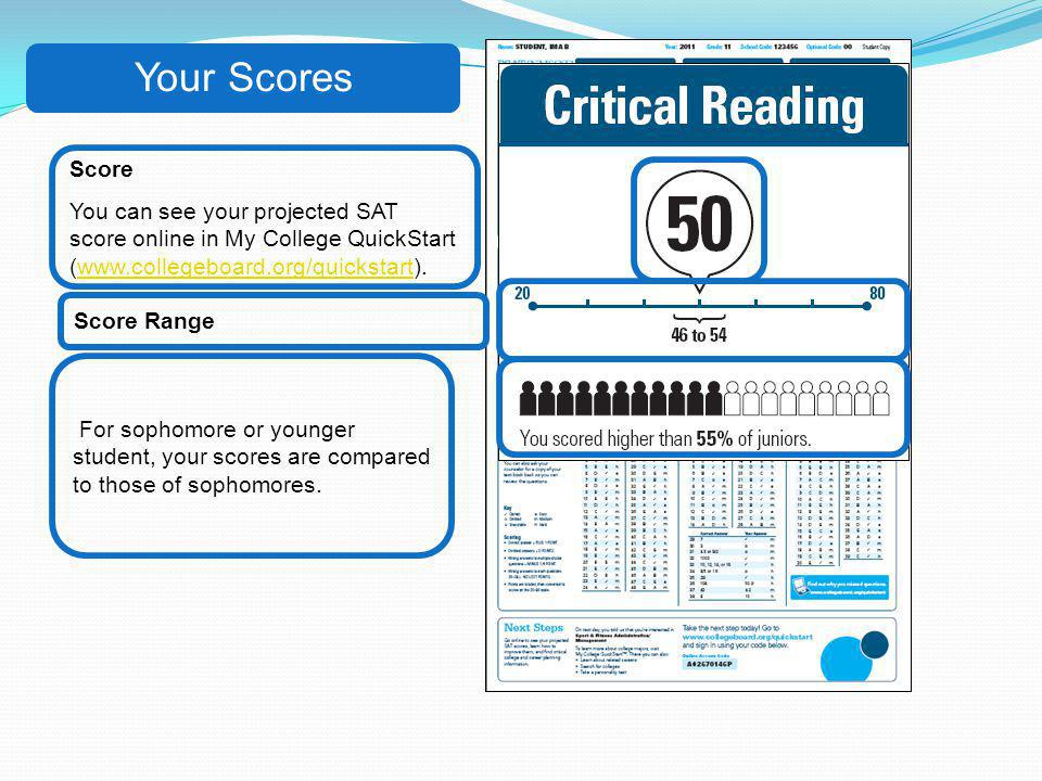 Your Scores For sophomore or younger student, your scores are compared to those of sophomores. Score You can see your projected SAT score online in My