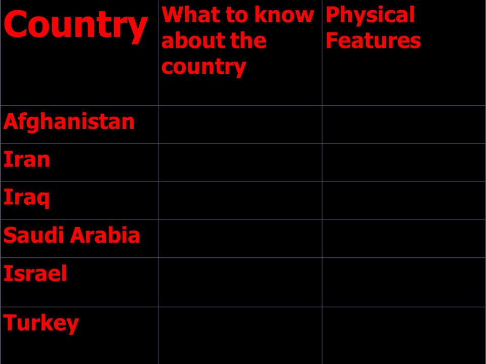 Country What to know about the country Physical Features Afghanistan Iran Iraq Saudi Arabia Israel Turkey
