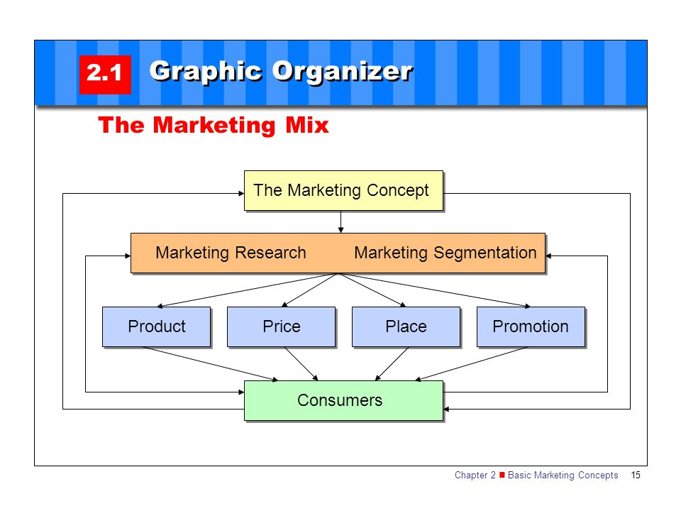 Chapter 2 Basic Marketing Concepts 15 2.1 Graphic Organizer The Marketing Mix The Marketing Concept Consumers Marketing ResearchMarketing Segmentation ProductPricePlacePromotion