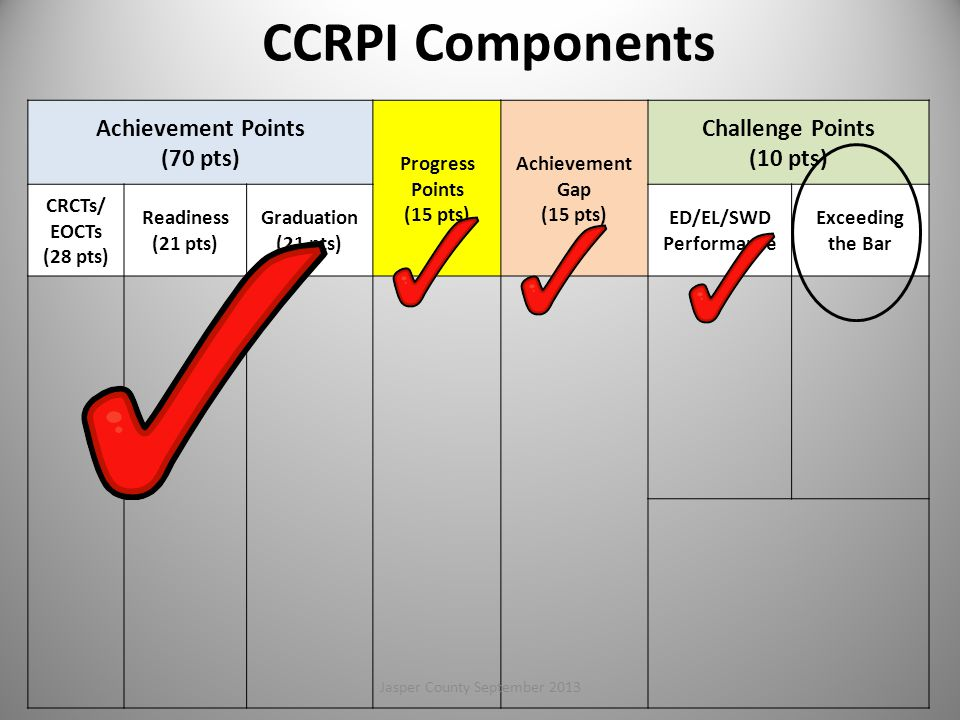 Achievement Points (70 pts) Progress Points (15 pts) Achievement Gap (15 pts) Challenge Points (10 pts) CRCTs/ EOCTs (28 pts) Readiness (21 pts) Graduation (21 pts) ED/EL/SWD Performance Exceeding the Bar CCRPI Components 100Jasper County September 2013