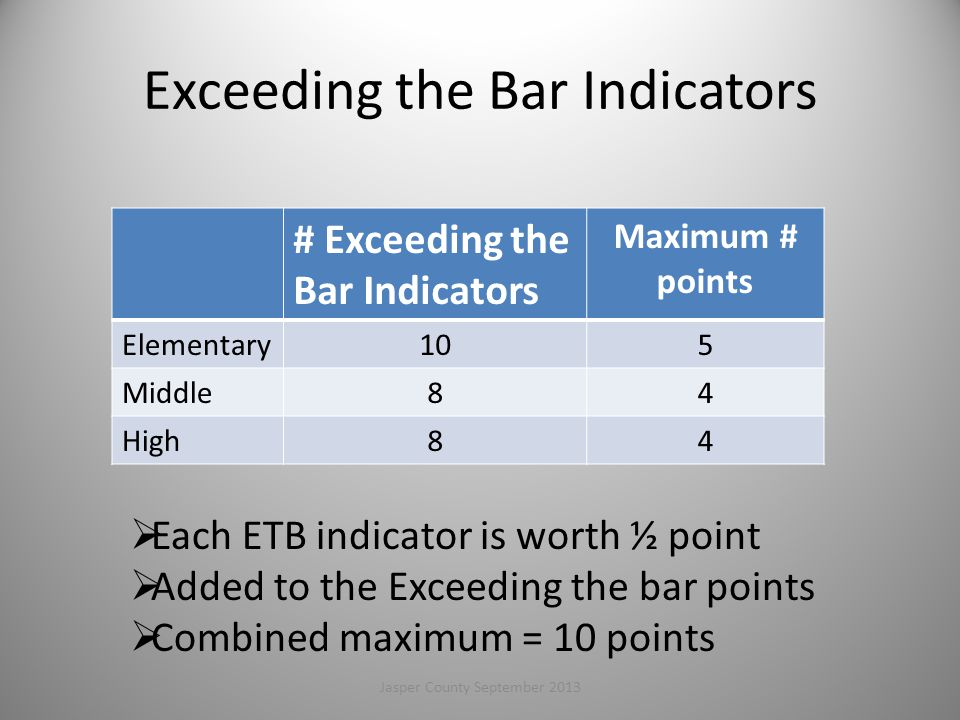 Exceeding the Bar Indicators # Exceeding the Bar Indicators Maximum # points Elementary105 Middle84 High84  Each ETB indicator is worth ½ point  Added to the Exceeding the bar points  Combined maximum = 10 points 102Jasper County September 2013