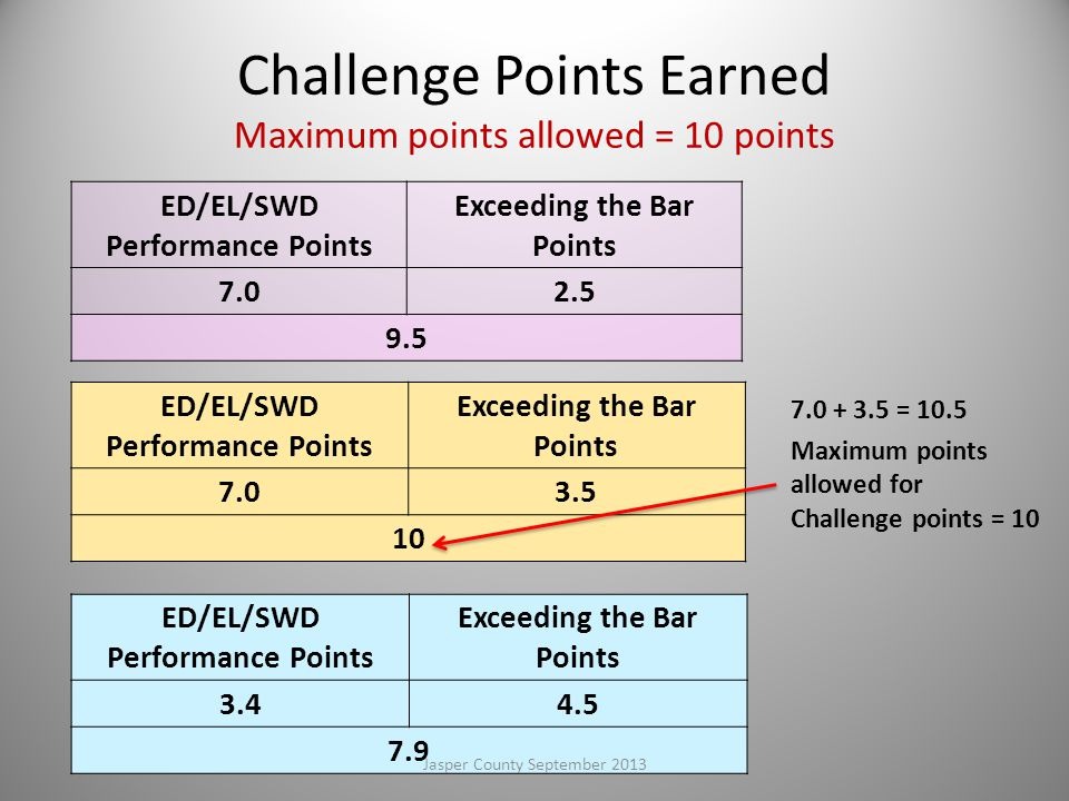 Challenge Points Earned Maximum points allowed = 10 points ED/EL/SWD Performance Points Exceeding the Bar Points 7.02.5 9.5 ED/EL/SWD Performance Points Exceeding the Bar Points 7.03.5 10 ED/EL/SWD Performance Points Exceeding the Bar Points 3.44.5 7.9 7.0 + 3.5 = 10.5 Maximum points allowed for Challenge points = 10 103Jasper County September 2013