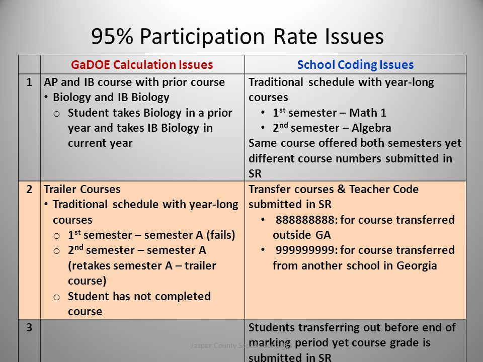 95% Participation Rate Issues GaDOE Calculation IssuesSchool Coding Issues 1AP and IB course with prior course Biology and IB Biology o Student takes Biology in a prior year and takes IB Biology in current year Traditional schedule with year-long courses 1 st semester – Math 1 2 nd semester – Algebra Same course offered both semesters yet different course numbers submitted in SR 2Trailer Courses Traditional schedule with year-long courses o 1 st semester – semester A (fails) o 2 nd semester – semester A (retakes semester A – trailer course) o Student has not completed course Transfer courses & Teacher Code submitted in SR 888888888: for course transferred outside GA 999999999: for course transferred from another school in Georgia 3Students transferring out before end of marking period yet course grade is submitted in SR 20Jasper County September 2013