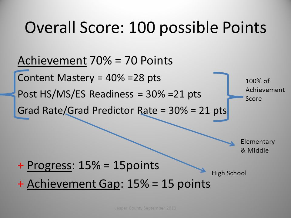 Overall Score: 100 possible Points Achievement 70% = 70 Points Content Mastery = 40% =28 pts Post HS/MS/ES Readiness = 30% =21 pts Grad Rate/Grad Predictor Rate = 30% = 21 pts + Progress: 15% = 15points + Achievement Gap: 15% = 15 points 100% of Achievement Score Elementary & Middle High School 27Jasper County September 2013
