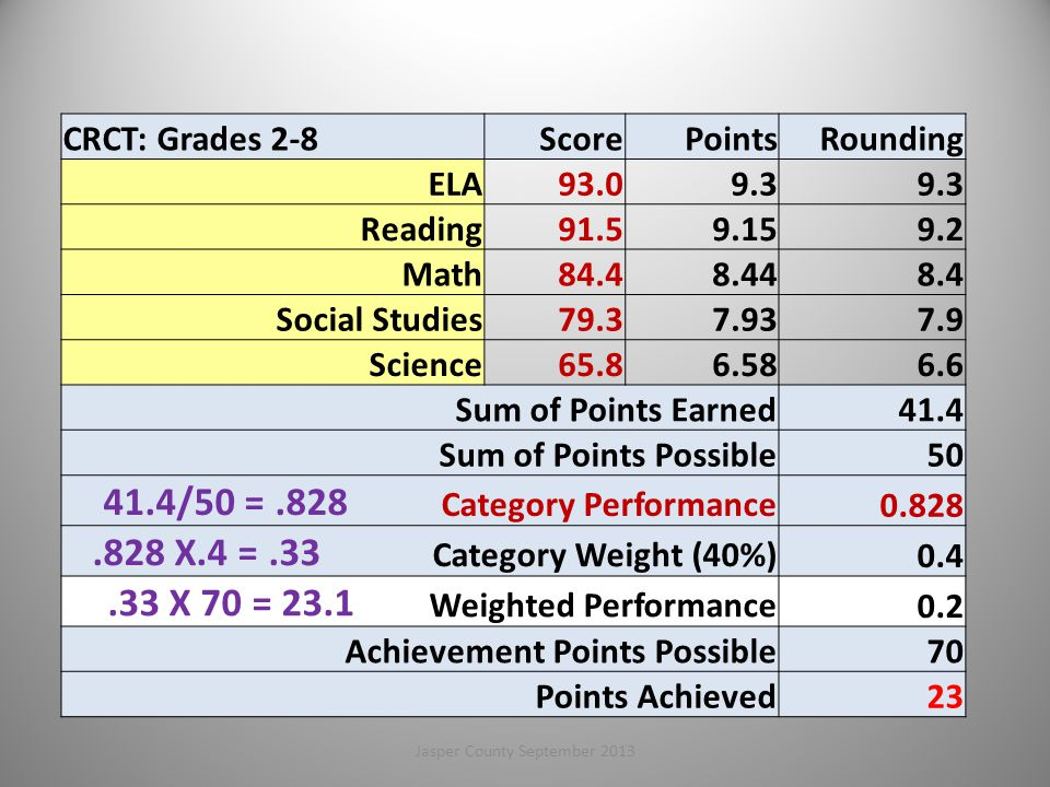CRCT: Grades 2-8ScorePointsRounding ELA93.09.3 Reading91.59.159.2 Math84.48.448.4 Social Studies79.37.937.9 Science65.86.586.6 Sum of Points Earned41.4 Sum of Points Possible50 41.4/50 =.828 Category Performance 0.828.828 X.4 =.33 Category Weight (40%) 0.4.33 X 70 = 23.1 Weighted Performance 0.2 Achievement Points Possible70 Points Achieved23 33Jasper County September 2013