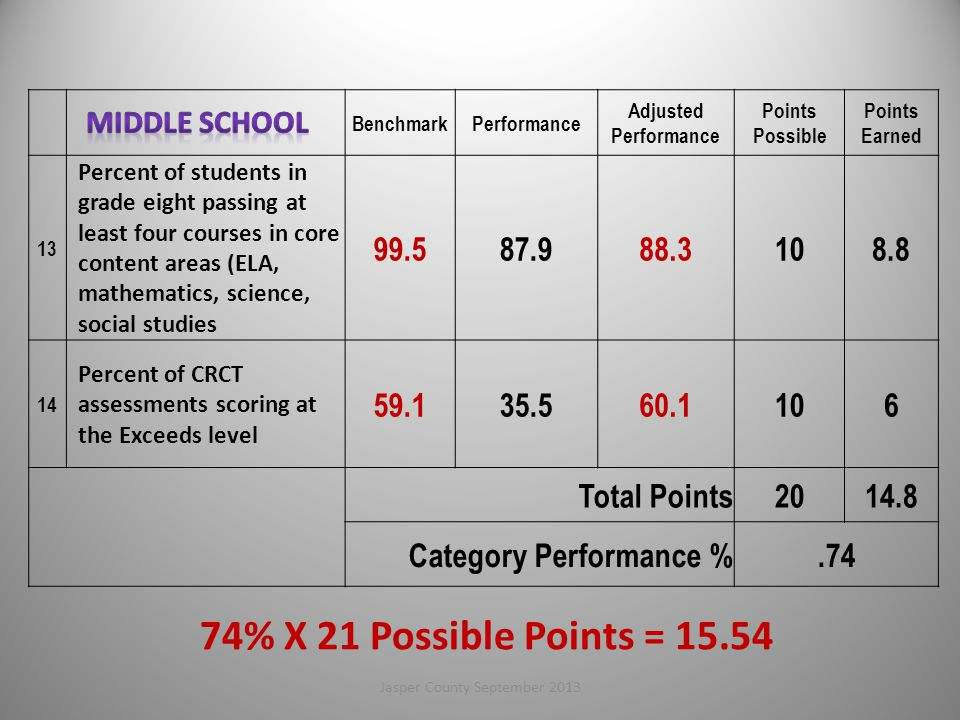 BenchmarkPerformance Adjusted Performance Points Possible Points Earned 13 Percent of students in grade eight passing at least four courses in core content areas (ELA, mathematics, science, social studies 99.587.988.3108.8 14 Percent of CRCT assessments scoring at the Exceeds level 59.135.560.1106 Total Points2014.8 Category Performance %.74 74% X 21 Possible Points = 15.54 56Jasper County September 2013