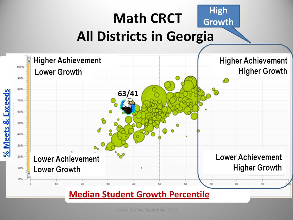 Math CRCT All Districts in Georgia 63/41 Higher Achievement Lower Achievement Lower Growth Higher Achievement Higher Growth Lower Achievement Higher Growth Median Student Growth Percentile Lower Growth % Meets & Exceeds 69 High Growth Jasper County September 2013